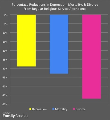 Religious Service Attendance, Marriage, and Health | Family Studies | FaithSoaring Churches | Scoop.it