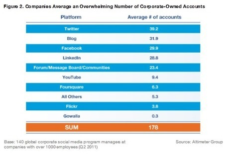 The Average Large Company Has 178 Social Media Accounts [Shocking Data] | Social Media Management for Business | Scoop.it