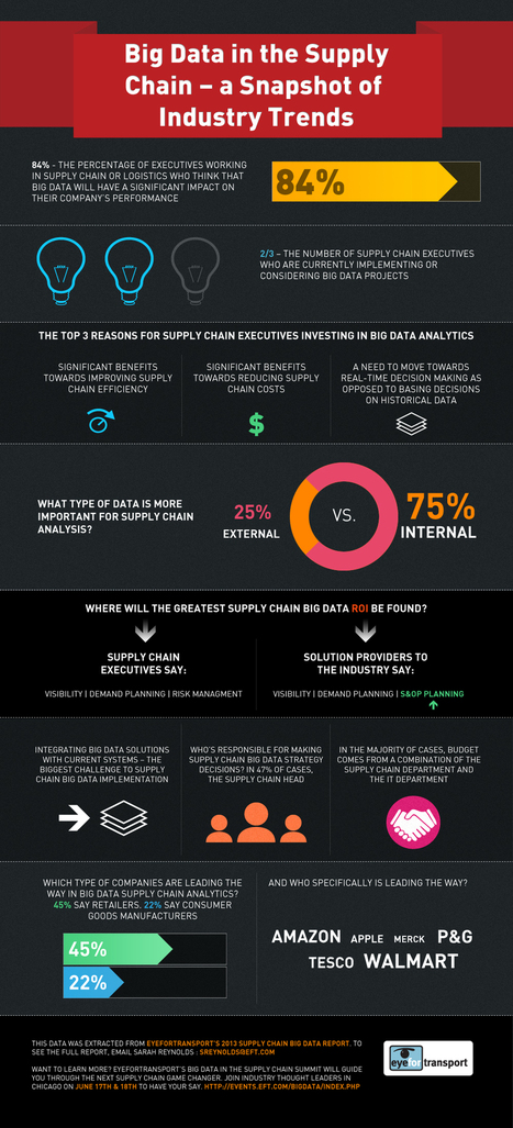 Big Data in the Supply Chain - Infographic | Warehouse Management | Scoop.it