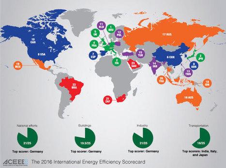 Allemagne, Italie, Japon sur le podium devant la France et le UK | Renewables Energy | Scoop.it