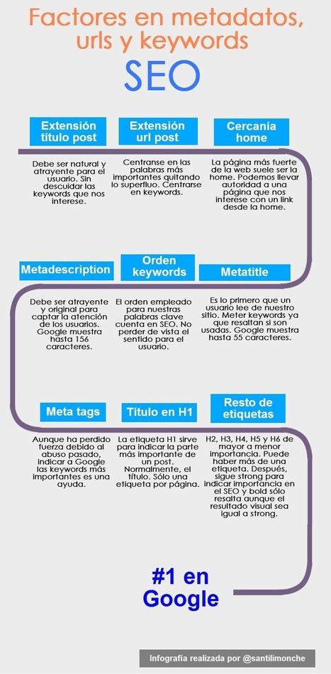 Factores keywords y metatags que cuentan en SEO [Infografía] | Seoveinte | Scoop.it