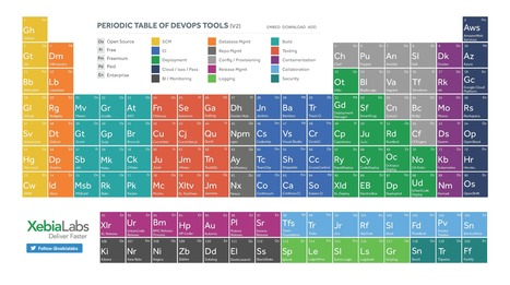 Periodic Table of DevOps Tools   Systems Monitoring   Scoop.it