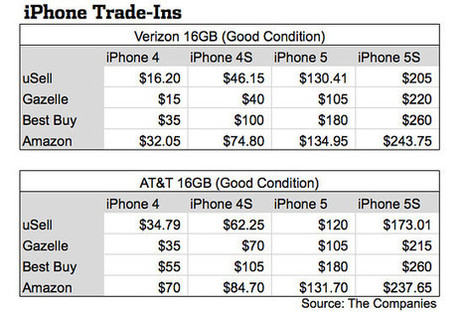 In Trade-In Markets, Not All Older iPhones Are Equal | Wall Street Journal | iPad and iPhone Gifts, Gift Guides and Ideas | Scoop.it