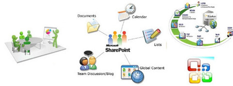 Sharepoint Development - SharePoint development lets developers deliver prototypes and solutions quickly | SharePoint Development | India | Scoop.it