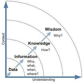 The DIKW model for Knowledge Management - The ITSM Review | KnowledgeManagement | Scoop.it
