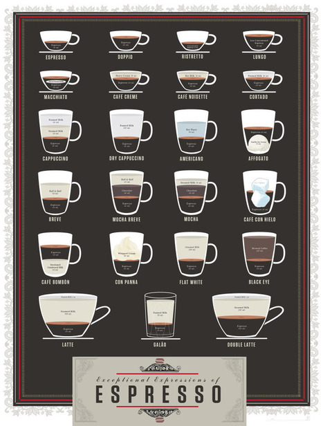 Coffee: the way it should be | Data Visualization & Infographics | Scoop.it