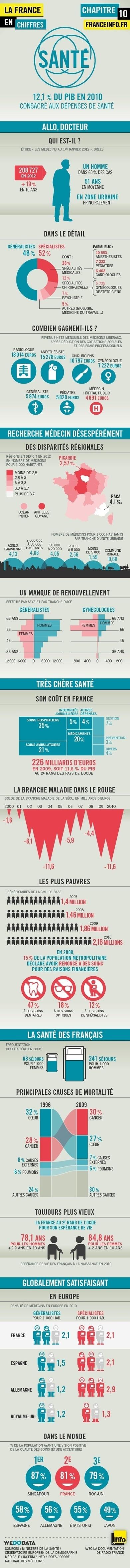 Infographies médicales [fr] | Santé connectée | Scoop.it