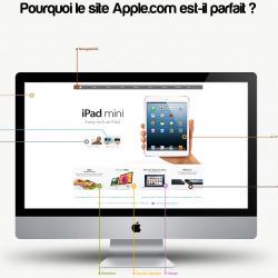 Pourquoi le site apple est-il parfait ? | Visual.ly | design web efficace | Scoop.it