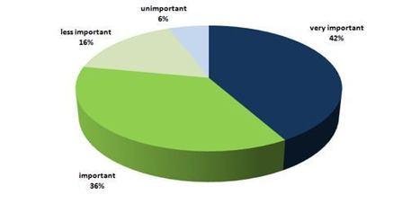 L'utilisation des réseaux sociaux dans l'événementiel | Think It Social ! | Social Media Curation par Mon Habitat Web | Scoop.it