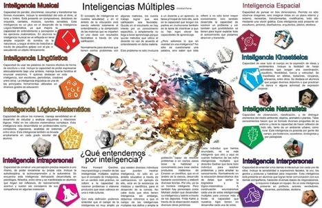 Infografia inteligencias multiples | Educacion | Scoop.it