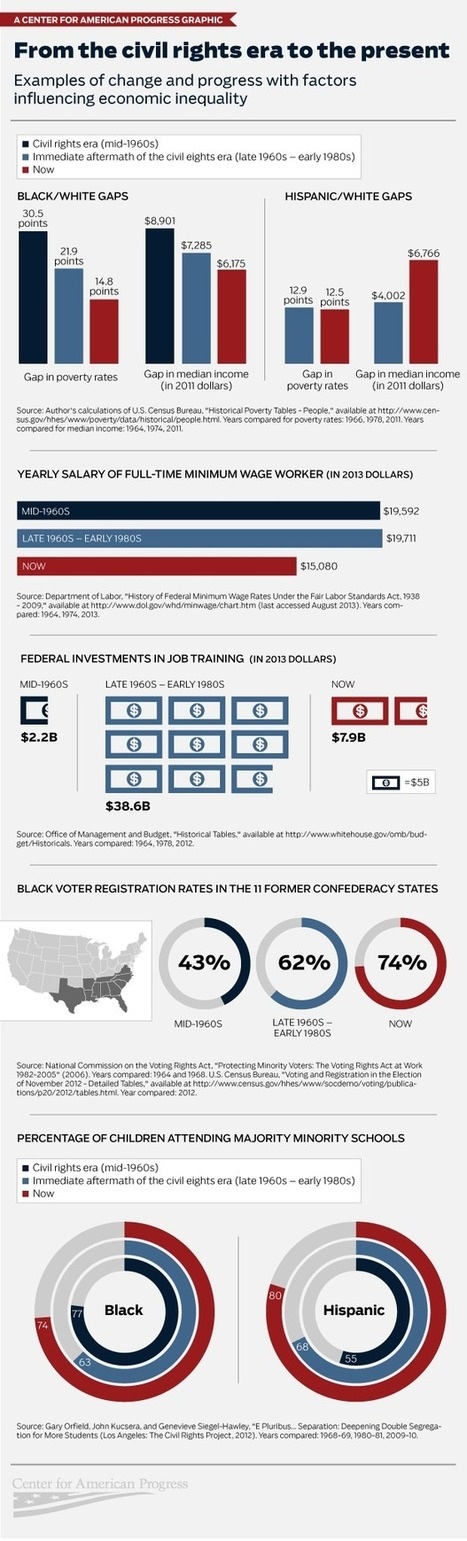 Infographic: From the Civil Rights Era to the Present | History and the Australian curriculum | Scoop.it