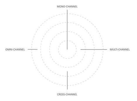 How mature is your omni-channel content strategy? | Expertiential Design | Scoop.it