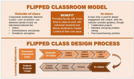 Flipped Classroom Resources | Vicens | Scoop.it