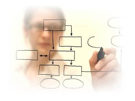 Six Sigma Project Guidelines: Part 1 | Sistemas II | Scoop.it