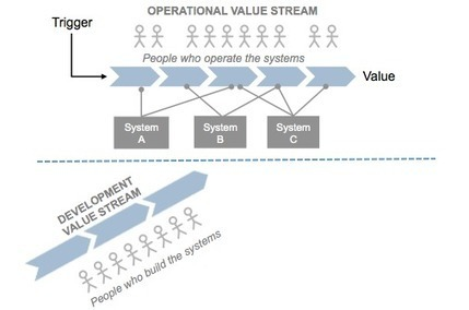 Value Streams – Scaled Agile Framework | Strategy, Changes & Processes | Scoop.it