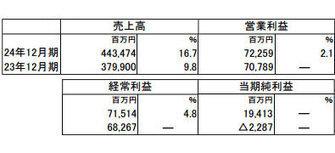 楽天、今期売上高16.7%増 ― 売上、営業利益が過去最高   tech & finance   Scoop.it