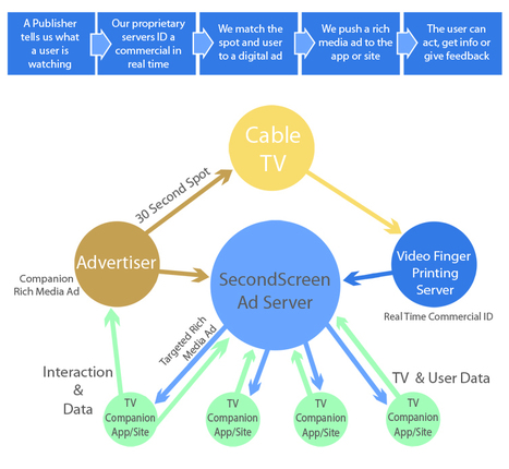 Pay TV operators have a role in second-screen ad sync | Audiovisual Interaction | Scoop.it