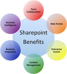 Best share point support outsource servic | Sharepoint support outsource | Scoop.it