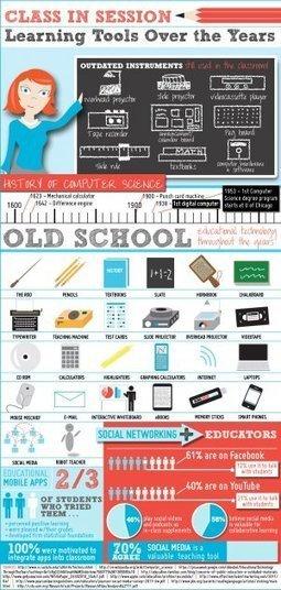 Evolución de la tecnología en las aulas | tecnologia en el aula | Scoop.it