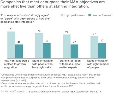 How the best acquirers excel at integration | McKinsey & Company | WorkLife | Scoop.it