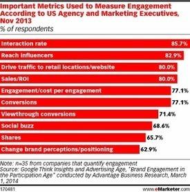 Better Measurement, Metrics Needed for Engagement | Engagement metrics | Scoop.it