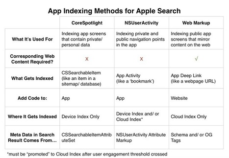 App Indexing & The New Frontier of SEO: Apple Search + iOS App Indexing | 4D Pipeline - trends & breaking news in Visualization, Mobile, 3D, AR, VR, and CAD. | Scoop.it