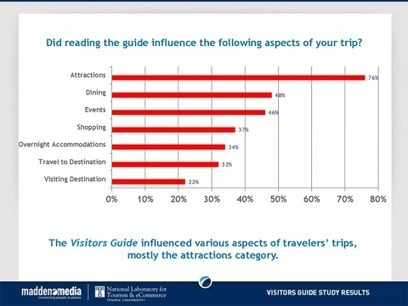 New Research Reveals Official Visitor Guides Valuable, also deliver High Value Visitors | Web Marketing Turistico | Scoop.it