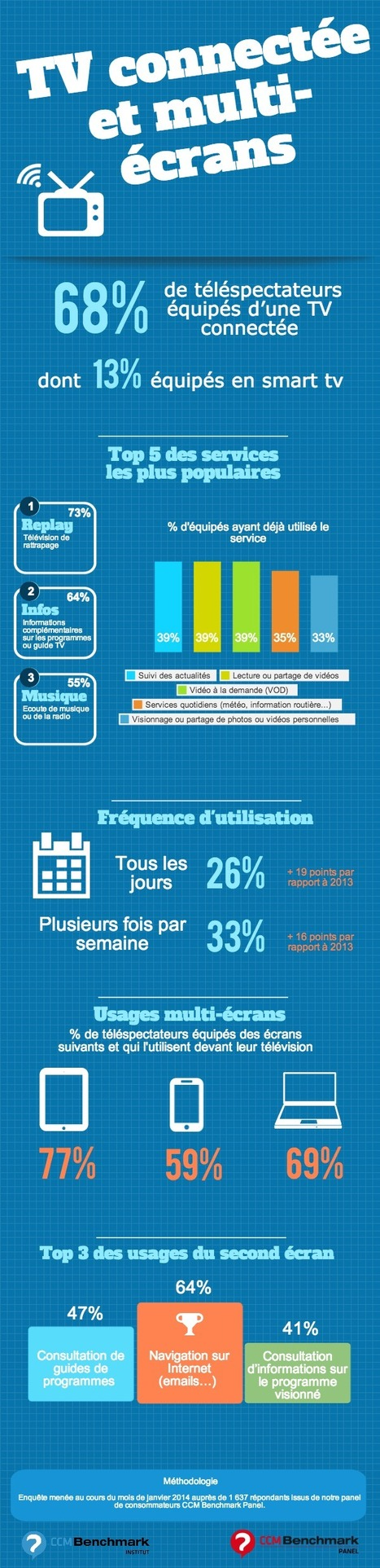 Infographie : TV connectée et multi-écrans | TV - WEB | Scoop.it