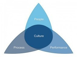How To Build Organizational Culture | Digital-News on Scoop.it today | Scoop.it