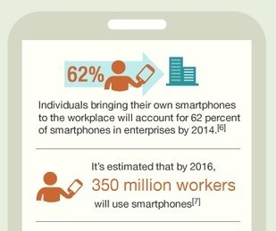 INFOGRAPHIC: Why Mobile Learning is the Future of Workplace Learning | WiredAcademic | iPads in university lecturing | Scoop.it