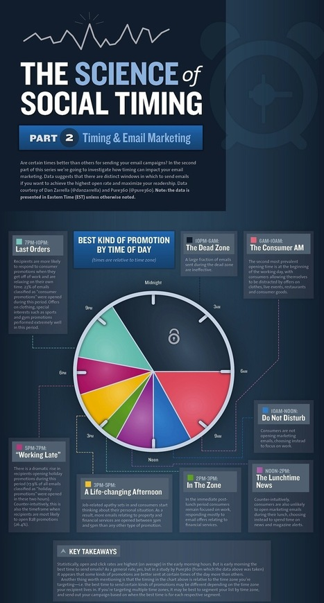 The Science Of Social Timing (Business Infographics) | Social media | Scoop.it