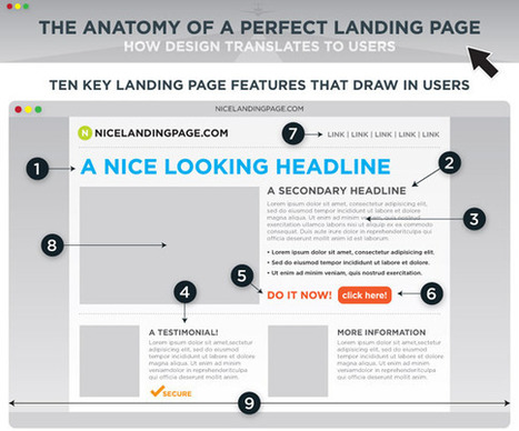 Landing Pages Guide 101: Create Landing Pages that Work | Web Analytics and Web Copy | Scoop.it