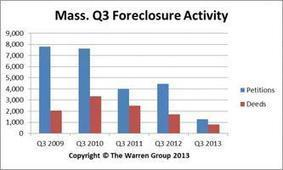 September Bay State foreclosure activity remains slow - Boston Business Journal | Blog Posts | Scoop.it