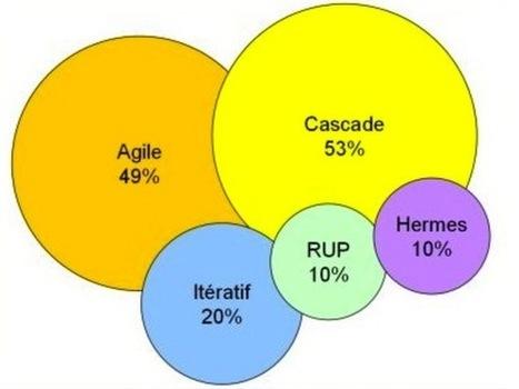 Agile versus cascade | Alp ICT - Cluster hi-tech des entreprises et ... | Agilité et Entreprise | Scoop.it