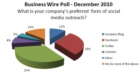 PR Peeps Poll: Twitter the Favored Social Media Tool, Facebook Not Far Behind  «  BusinessWired – Business Wire Blog | SocNews | Scoop.it