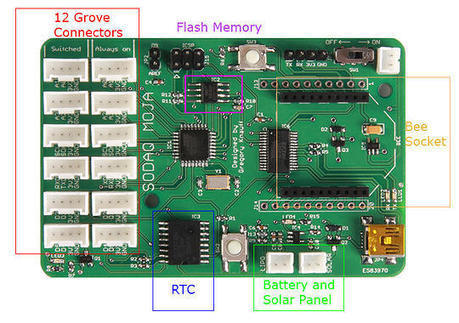 SODAQ, Solar Powerd Arduino Compatible Board | Into the Driver's Seat | Scoop.it