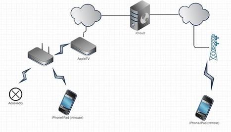 L'Apple TV se remet à la domotique | the web: design, E-skills & news | Scoop.it
