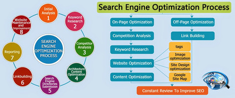 Get the Professional SEO Services in Essex, UK: Properly Done PPC Can Outshine SEO | Essex Seo | Scoop.it