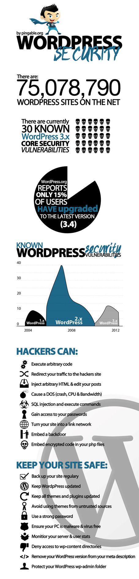 WordPress Security #infographic via @BerriePelser | Clothing Manufacturer and Exporter from Bangladesh | Scoop.it