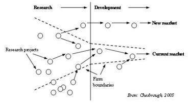 Open Innovation | Open Innovation | Scoop.it