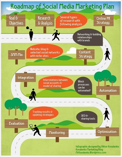 Elements of Social Media Strategic Plan (Infographic) | Strategic Planning for growth | Scoop.it