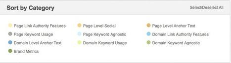 Factores Posicionamiento SEO Google 2013 | SEO y Marketing online | Scoop.it