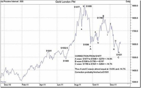 Gold Correction Is Over « Jim Sinclair's Mineset | Gold and What Moves it. | Scoop.it