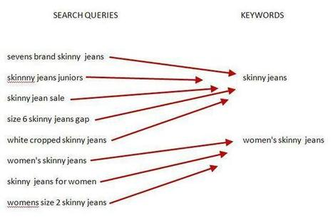 Know The Difference Between Queries And Keywords | SEJ | Digital Marketing Lowdown | Scoop.it