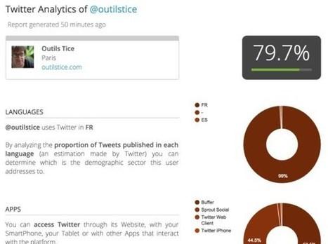 MetricSpot. Analyse complète de votre site et de votre compte Twitter | Les outils de la veille | Les outils du Web 2.0 | Scoop.it