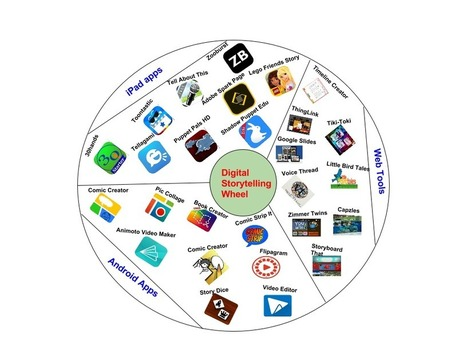 Digital Storytelling Wheel for Teachers ~ Educational Technology and Mobile Learning | Library information literacy | Scoop.it