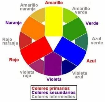 El color   Teoría del color   Scoop.it
