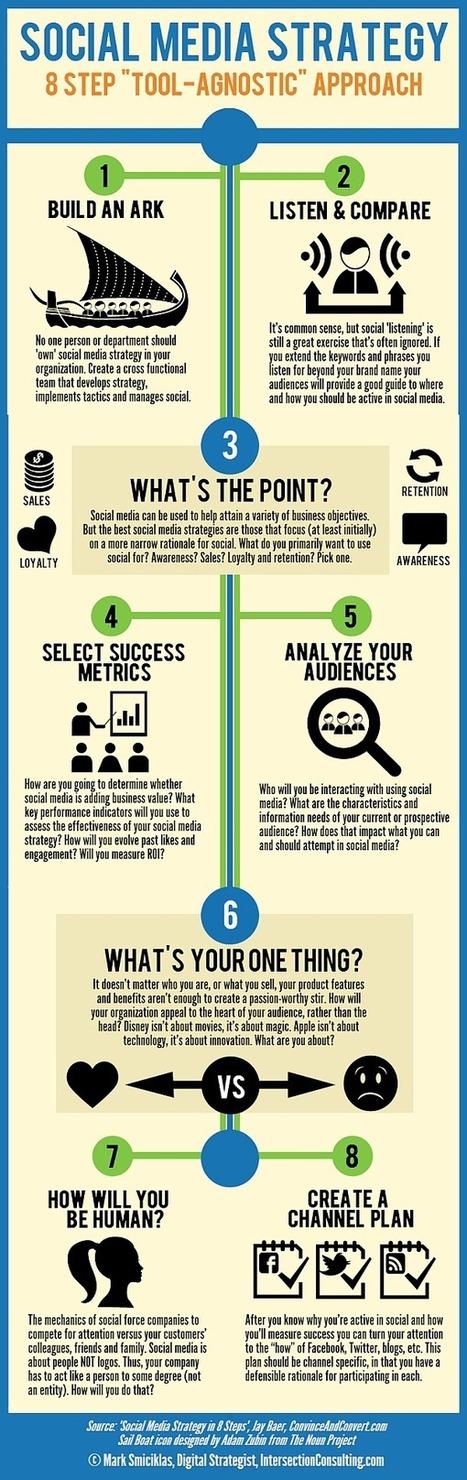 Stratégie médias sociaux : avant de penser outils… | E-répuration, e-influence et personnal branding | Scoop.it