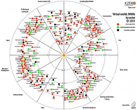 État des lieux des univers virtuels T1 2013 « MarketingVirtuel.fr MarketingVirtuel.fr | T.O.C. & marketing | Scoop.it