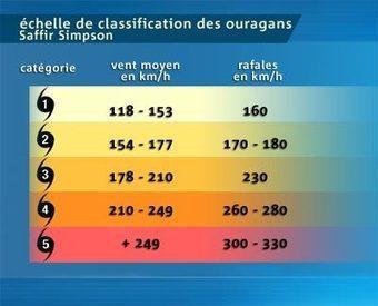 échelle de classification des ouragans | typhons et cyclones | Scoop.it